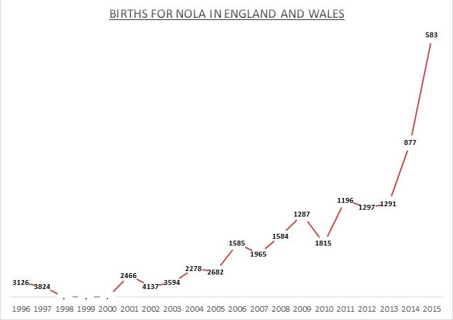Births for Nola