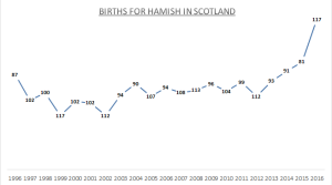 Births for Hamish - Sc