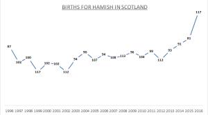 Births for Hamish - Sc