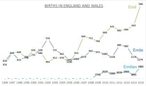Births for Emil -e -ian