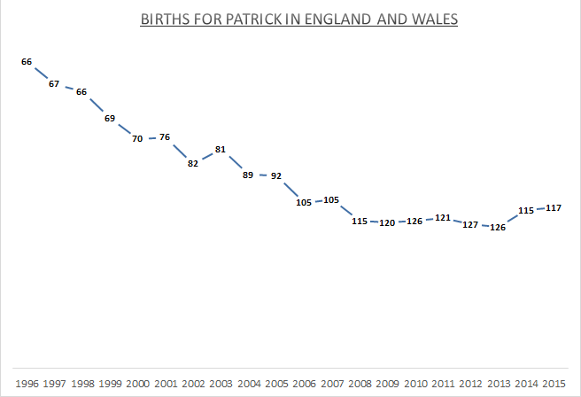 Births for Patrick