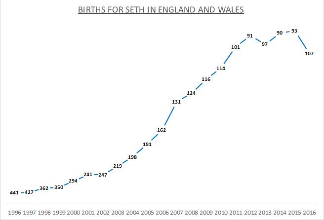 Births for Seth