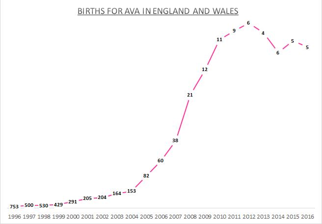 Births for Ava