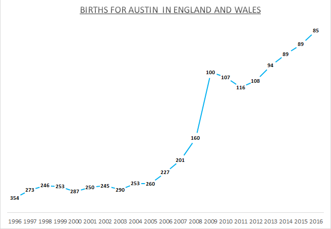 Births for Austin