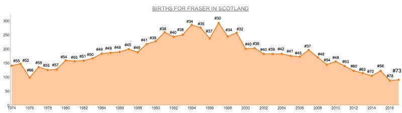 Births for Fraser SC