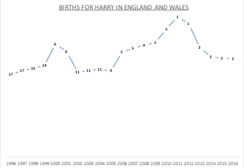 Births for Harry