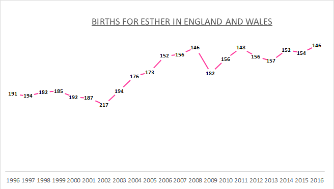 Births for Esther