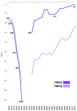 Births for Harry-Henry