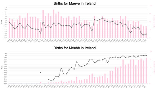 Births for Maeve Ir