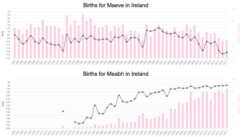 Births for Maeve Ir