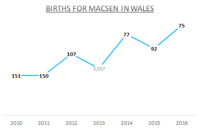 Births for Macsen - Wales