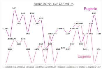 Births for Eugenie