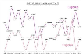 Births for Eugenie