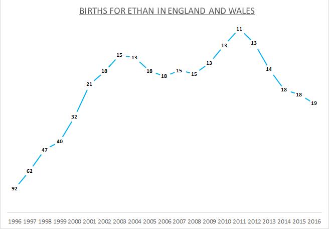 Births for Ethan