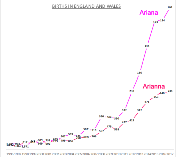 Births for Ariana