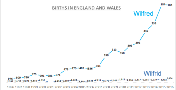 Births for Wilfred