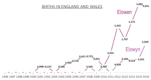 Births for Elowen