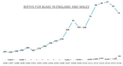 Births for Blake