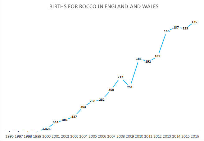 Births for Rocco