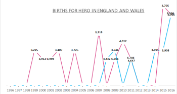 Births for Hero