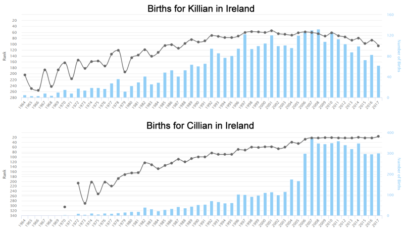 Births for Cillian Ir