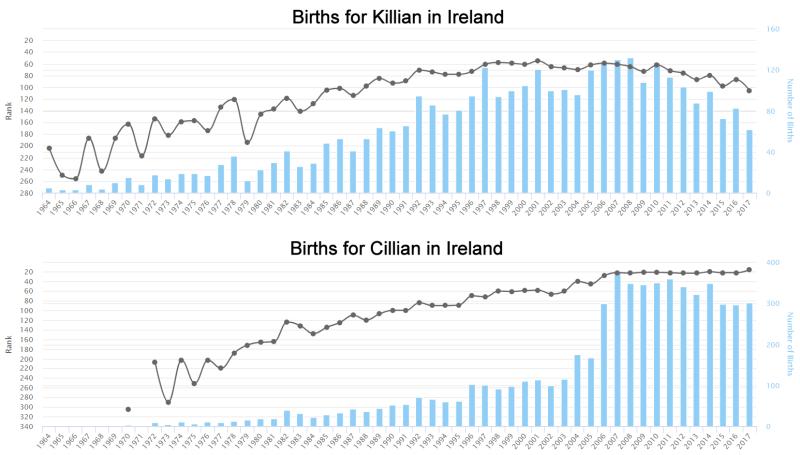 Births for Cillian Ir