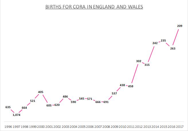 Births for Cora