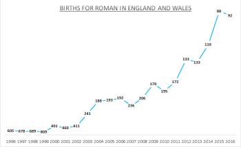 Births for Roman