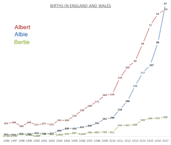 Births for Albert