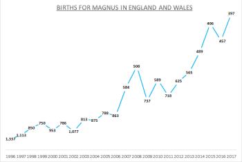 Births for Magnus