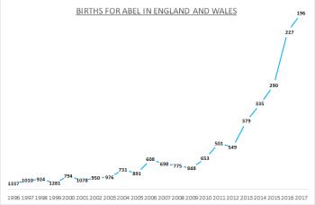Births for Abel