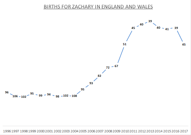 Births for Zachary