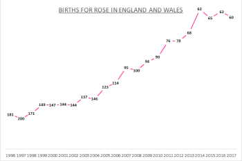 Births for Rose