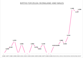 Births for Zelda