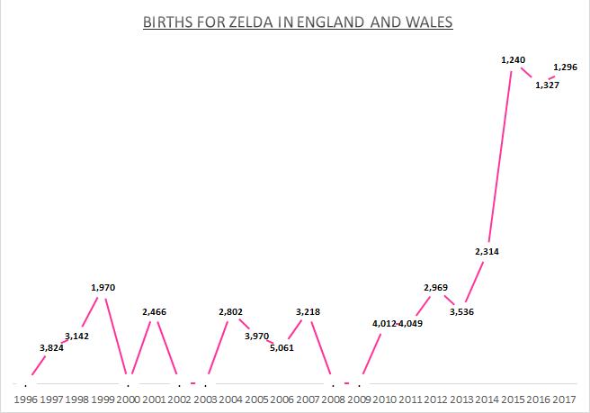 Births for Zelda