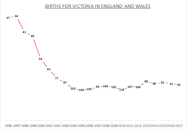 Births for Victoria