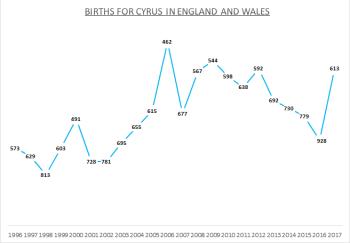 Births for Cyrus