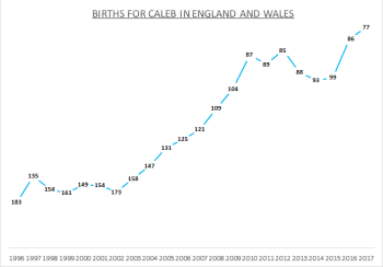 Births for Caleb