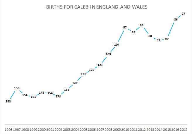 Births for Caleb