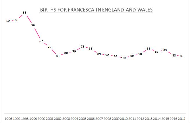 Births for Francesca