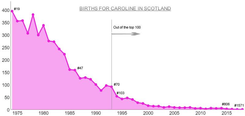 Births for Caroline Sc