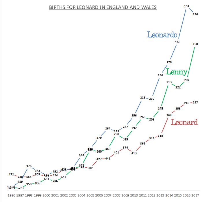 Births for Leonard