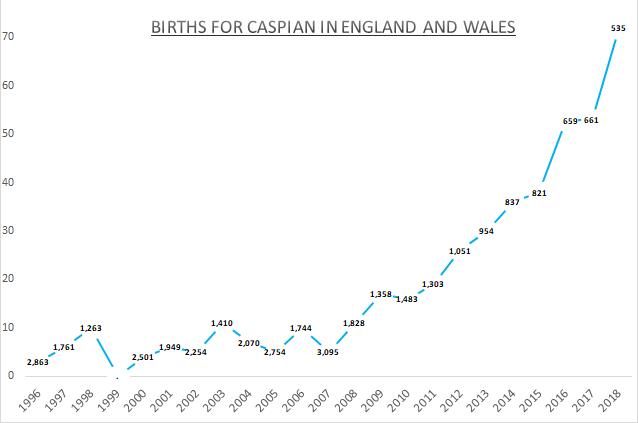 Births for Caspian