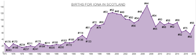 Births for Iona Sc