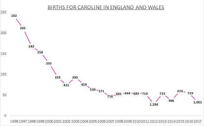 Births for Caroline EW