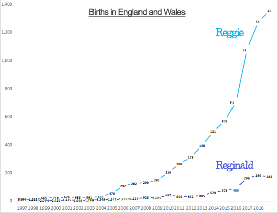 Births for Reginald