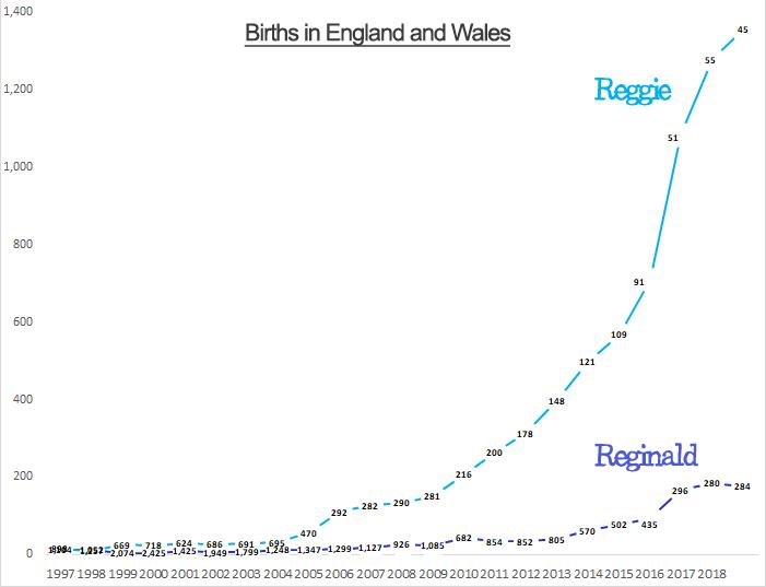Births for Reginald