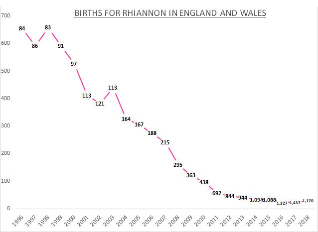 Births for Rhiannon