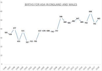 Births for Asa